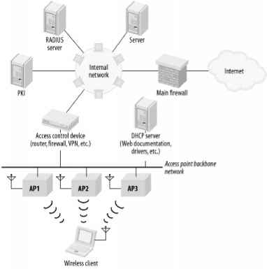 Wireless Backbone Topology
