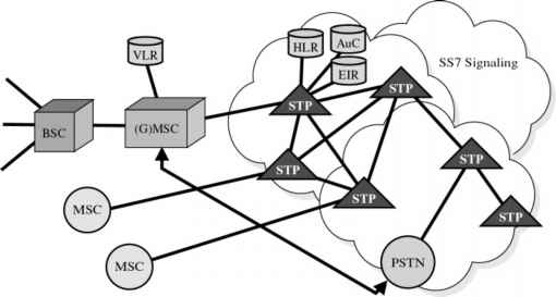 Gsm network connection to ss7 networks broadband telecommunications these services link across an ss7 interface the gsm architecture using the ss7 protocol is shown in figure 8 14 ccuart Image collections