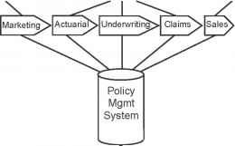 An Alternative Foundation The Value Chain Data Warehousing