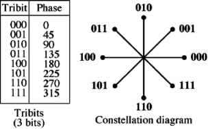 Constellation diagram division multiplexing psk constellation diagram fig 43 12 8 psk characteristics ccuart Gallery
