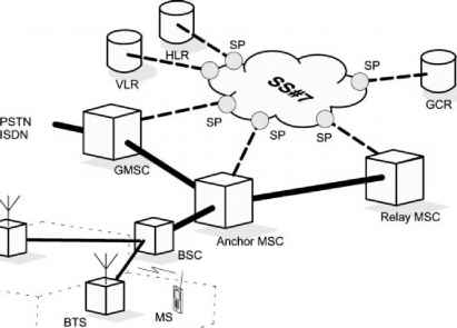 Gsm System Using Anchor
