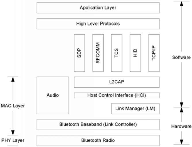 Bluetooth Protocol Stack Diagram