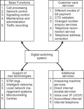 Basic Switching Systems