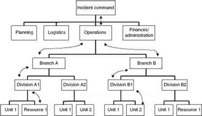 Command And Communications Structure