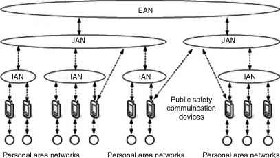 Conceptual Network Diagrams