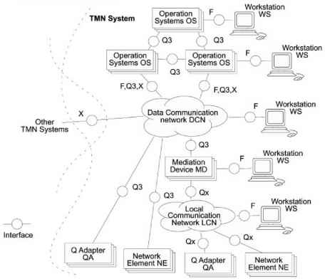 Telecommunication Management Network Tmn Mobile Stations