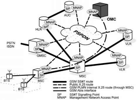 Tmn realization in gsm networks mobile stations tmn architecture ccuart Image collections