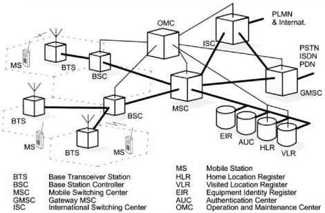 Bosch Air  pressor Wiring Diagram likewise Partslist as well Partslist moreover Partslist besides Diagram Gsm Architecture. on wiring diagram switch leg