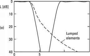 Design of Microwave Filters - Radio Engineering