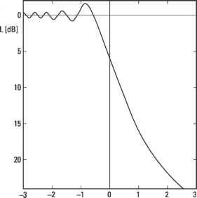 Bending Refraction of Radio Waves in Troposphere - Radio