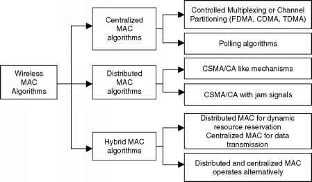 Classification Mac Protocols