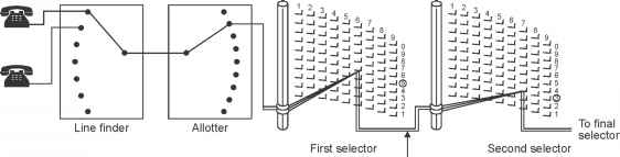 Block Diagram Two Motion Selector