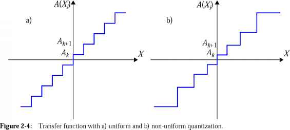 Uniform Spacing Non Uniform Amplitude
