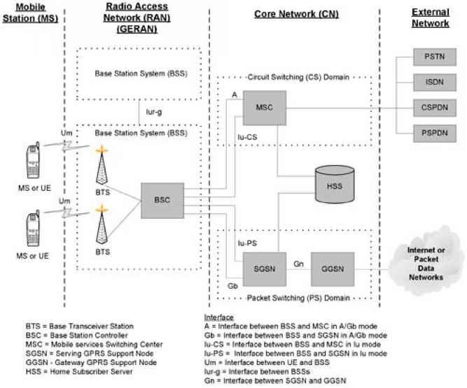gsm network architecture Umts network architecture radio access network core network (gsm/gprs-based) utran ms bs rnc msc vlr hlr gmsc rnc sgsn ggsn ac eir bs ms ms iu cs iur iub uu gn iu ps.
