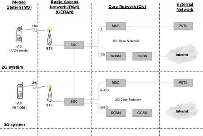 Gprs rei5 architecture wireless networks for Architecture 2g