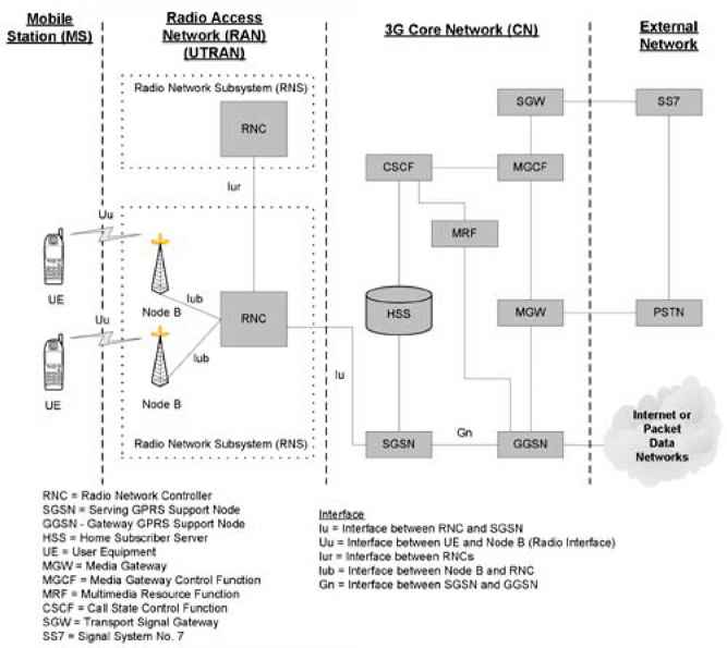 Umts Architecture Wireless Networks